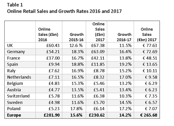 Table 1 - Online Retail Sales and Growth Rates 2016 and 2017