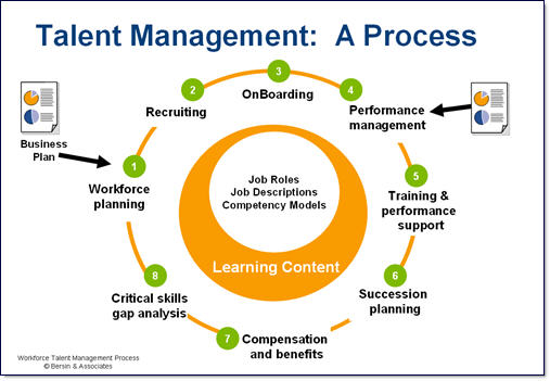 Implementing Talent Management in the Ministry of Education
