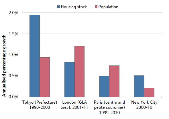Addressing The Housing Supply Crisis In London