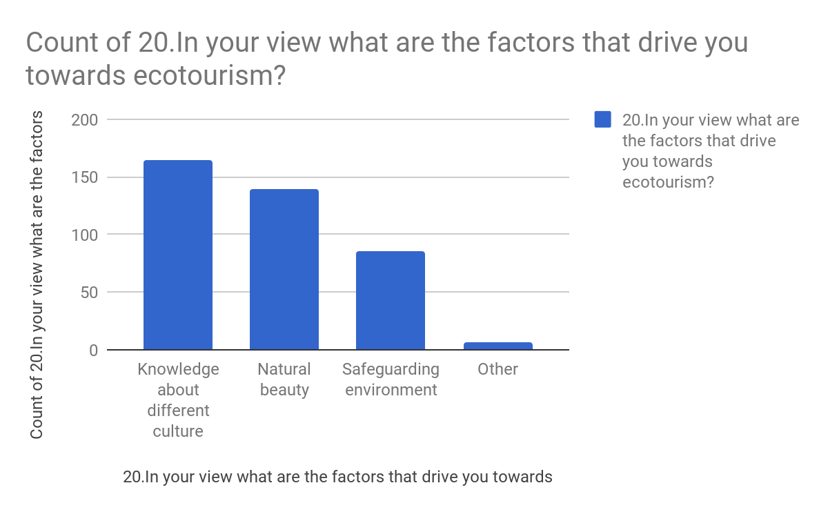 Count of 20. In your view what are the factors that drive you towards ecotourism?