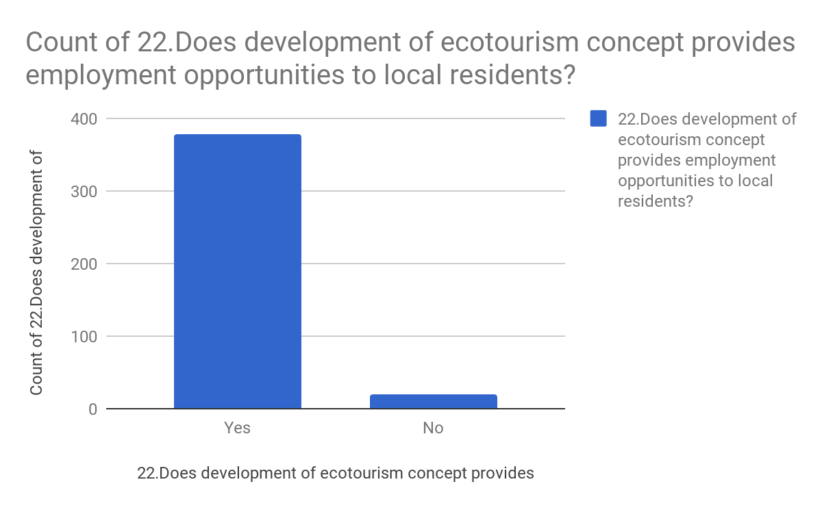 Count of 22. Does development of ecotourism concept provides employment opportunities to local residents?
