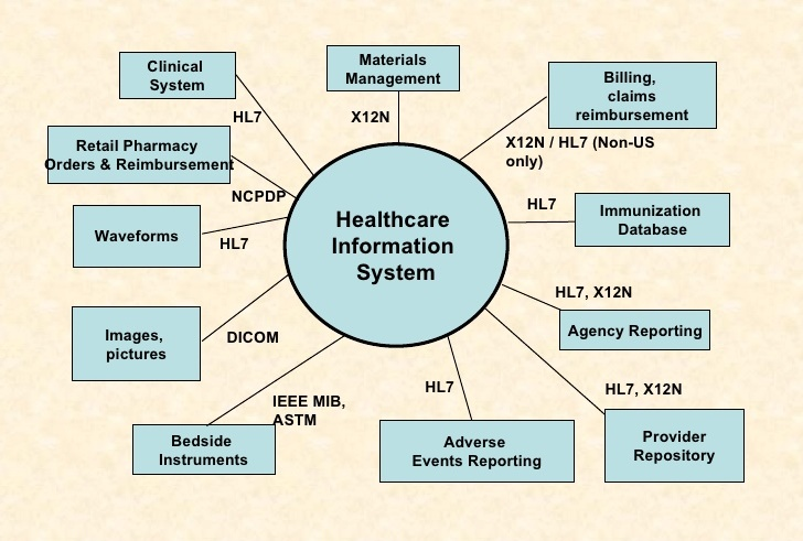 Sharing Data between Midtown Family Clinic and External Organizations