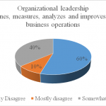 The Prevalence of Six Sigma Trends in the Construction Industry in Pakistan