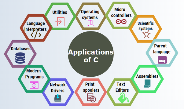Applications of CPP