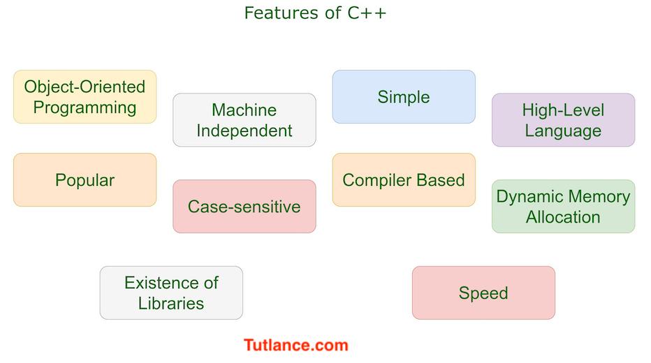 C++ online help features