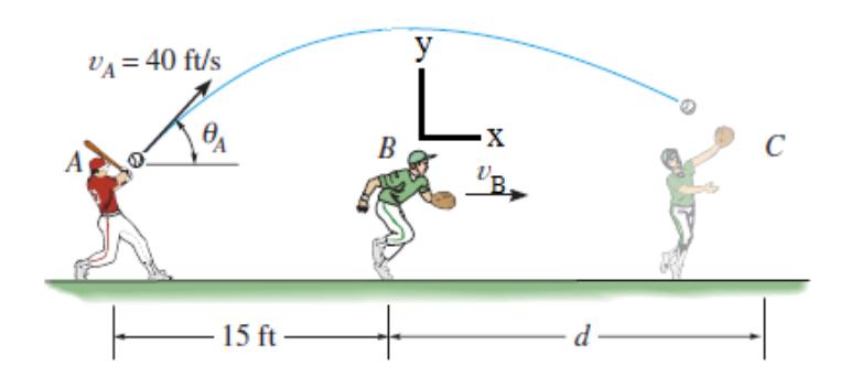 The baseball player A hits the baseball at vA
