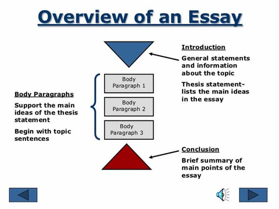 How to write an overview of an essay